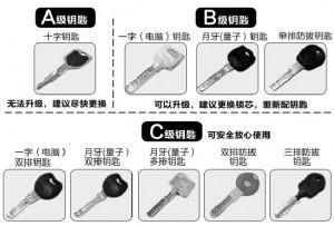 锁芯钥匙安全级别